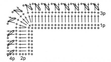 Обвязка края с пышными столбиками
