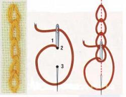 Вышивка тамбурным швом